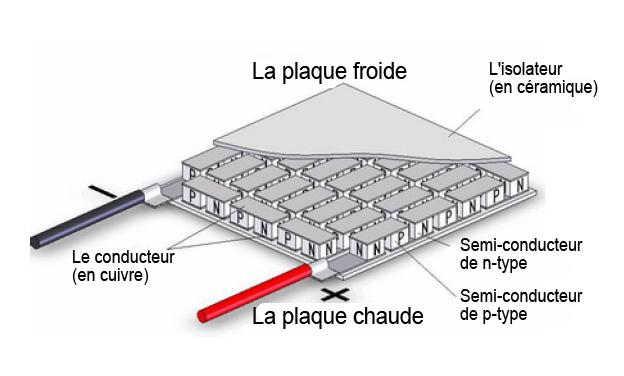Le module (Element Peltier) thermoélectrique