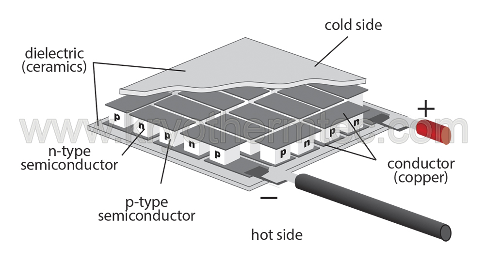 thermoelectric, Peltier cooler